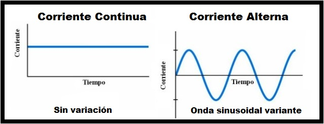 ¿Qué diferencia la corriente alterna y continua?