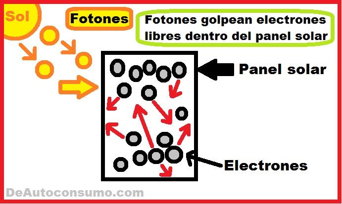 Fotones golpean electrones libres dentro del panel solar