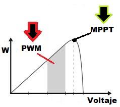 ¿Qué diferencias hay entre un regulador MPPT y un PWM?
