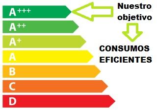 cambio energético consumo eficiente mixim89